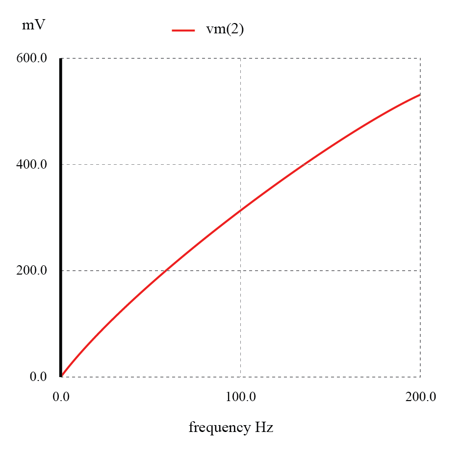 The response of the capacitive high-pass filter increases with frequency.