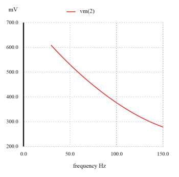 capacitive low pass filter graph