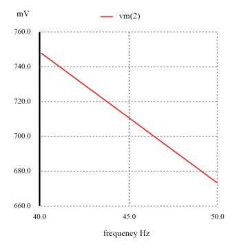 capacitive low pass filter graph1