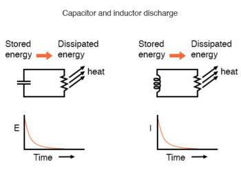 capacitor and inductor discharge