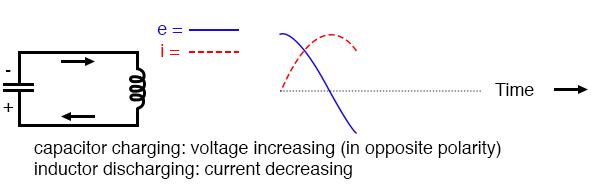 Capacitor charging: voltage increasing (in opposite polarity); inductor discharging: current decreasing.