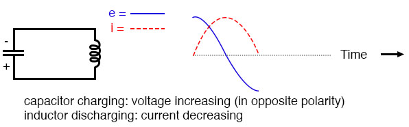 Capacitor fully charged: voltage at (-) peak; inductor fully discharged: zero current.