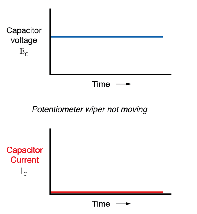 From a physical perspective, with no change in voltage, there is no need for any electron motion to add or subtract charge from the capacitor's plates, and thus there will be no current.