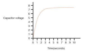 capacitor voltage graph