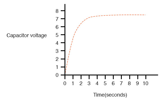 capacitor voltage graph