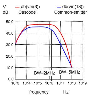 Cascode vs common-emitter banwidth.