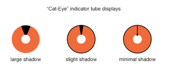 cat eye indicator tube displays
