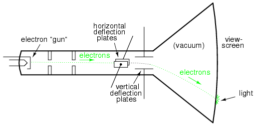 Cathode ray tube (CRT) with vertical and horizontal deflection plates.