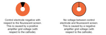 changes in plate to cathode voltage for small changes