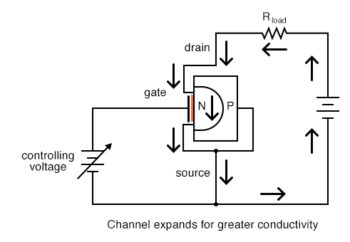 channel expands for greater conductivity n channel