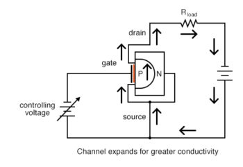 channel expands for greater conductivity p channel