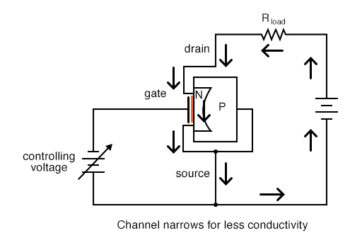 channel narrows for less conductivity n channel