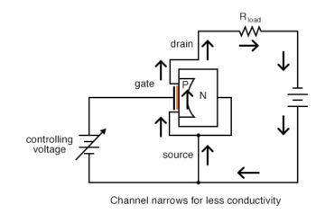 channel narrows for less conductivity p channel