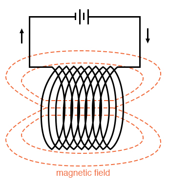 circling magnetic fields