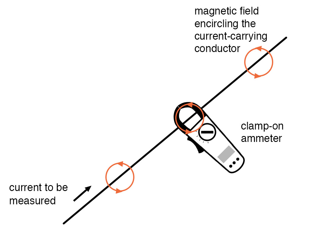 clamp on ammeters example