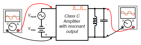 Class C amplifier driving a resonant circuit.
