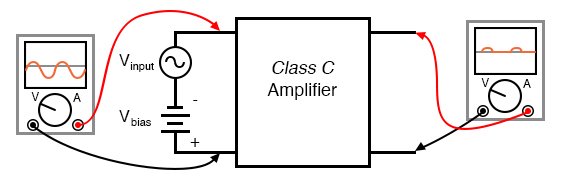 Class C: Conduction is for less than a half cycle (< 180°).