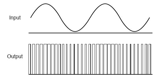 Class D amplifier: Input signal and unfiltered output.