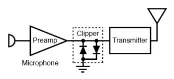 clipper prevents over driving radio transmitter by voice peaks