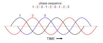clockwise rotation phase