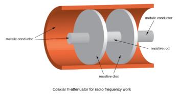 coaxial Π attenuator