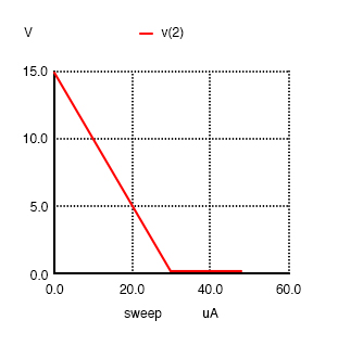Common emitter: collector voltage output vs base current input.