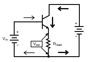 Common collector amplifier has collector common to both input and output.
