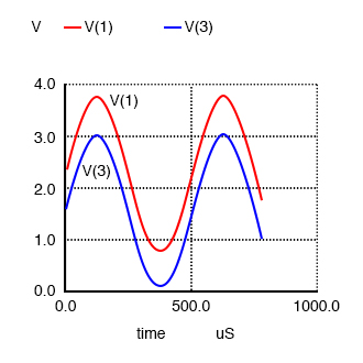Common collector (emitter-follower): Output V(3) follows input V(1) minus a 0.7 V VBE drop.