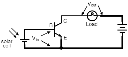 Common-emitter amplifier: The input and output signals both share a connection to the emitter.
