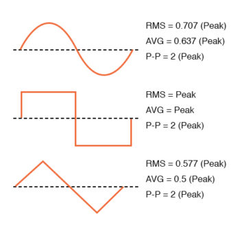 common waveforms conversion factors