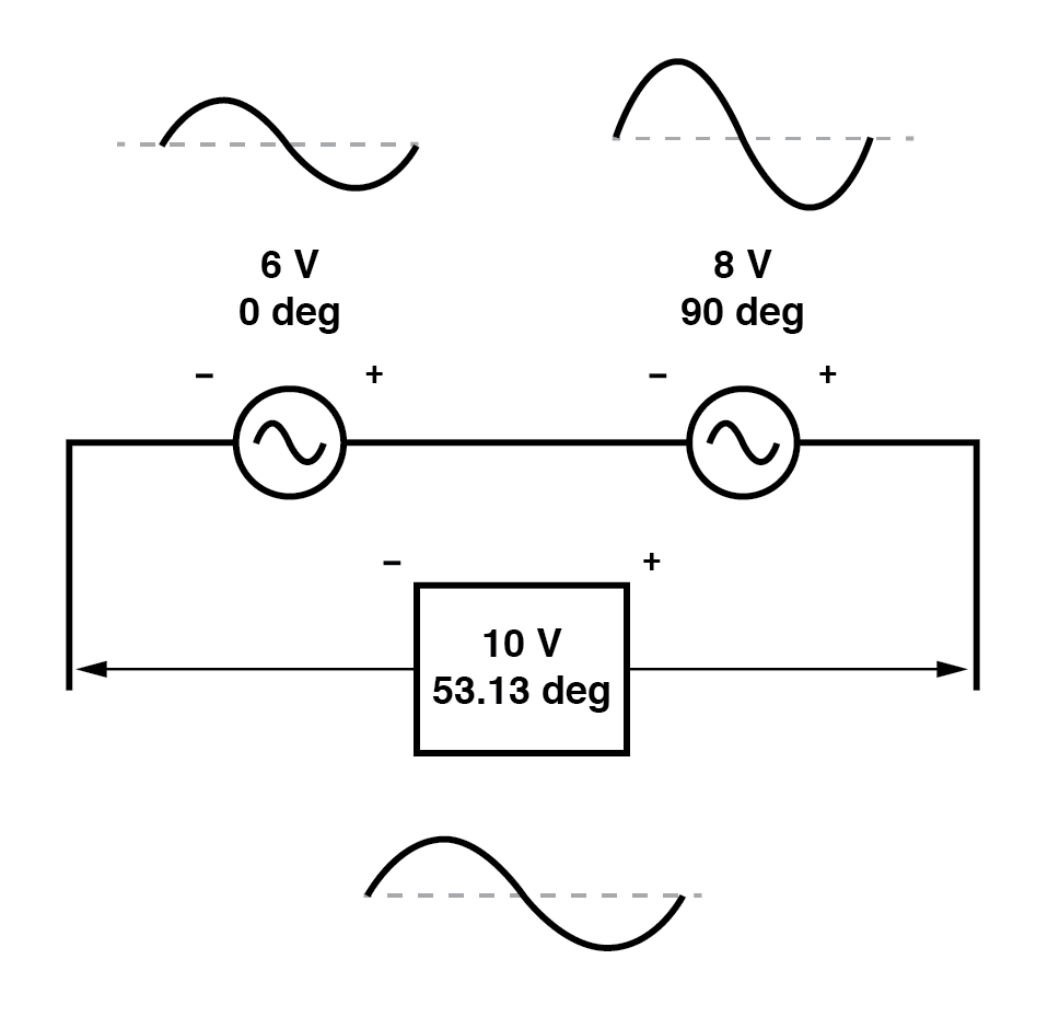 The 6V and 8V sources add to 10V with the help of trigonometry.
