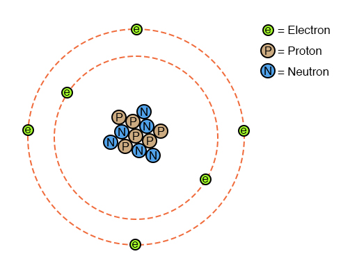 composition of atoms