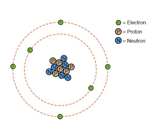 concept of atom
