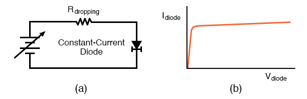 Constant current diode: (a) Test circuit, (b) current vs voltage characteristic.