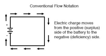conventional flow notation