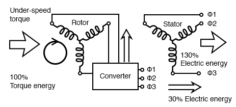 Converter borrows energy from the power line for the rotor of the doubly fed induction generator, allowing it to function well under the synchronous speed