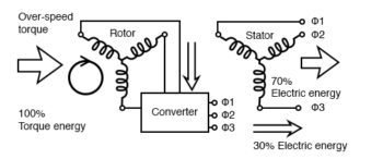 converter recovers energy from rotor doubly fed induction generator