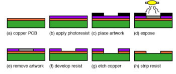 copper printed circuit boards processing