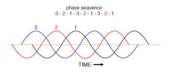counterclockwise rotation phase