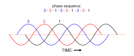 Counterclockwise rotation phase sequence: 3-2-1.