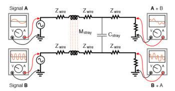 coupling of ac signals between parallel conductors