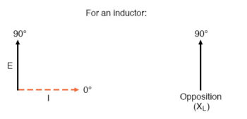 current lags voltage inductor