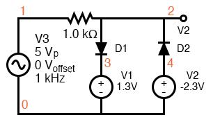 d1 clips the input sine wave