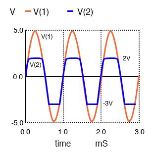 d1 clips the sinewave at 2v