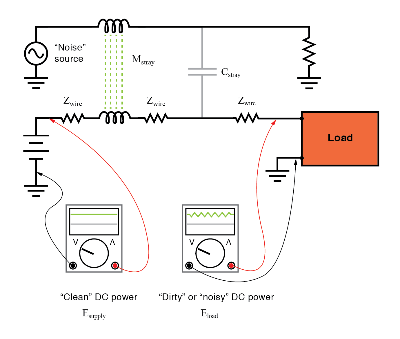 "Noise is coupled by stray capacitance and mutual inductance into ""clean"" DC power."
