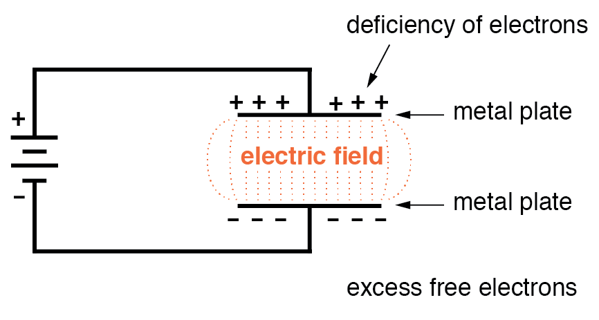 deficiency of electrons