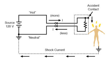 difference of current between the two power conductors at the receptacle