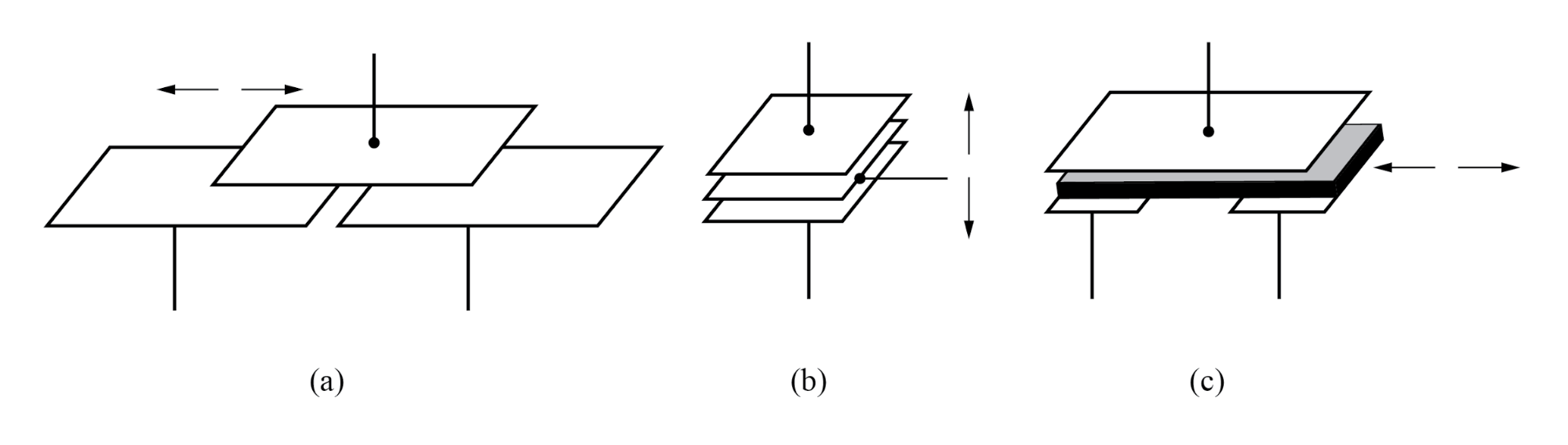 Differential capacitive transducer varies capacitance ratio by changing: (a) area of overlap, (b) distance between plates, (c) dielectric between plates.