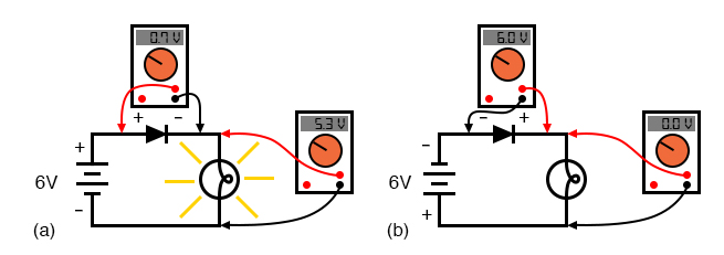 Diode circuit voltage measurements: (a) Forward biased. (b) Reverse biased.