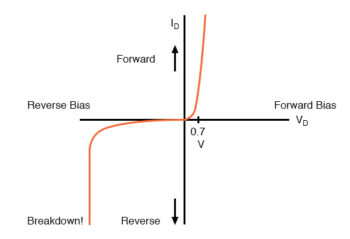 diode curve